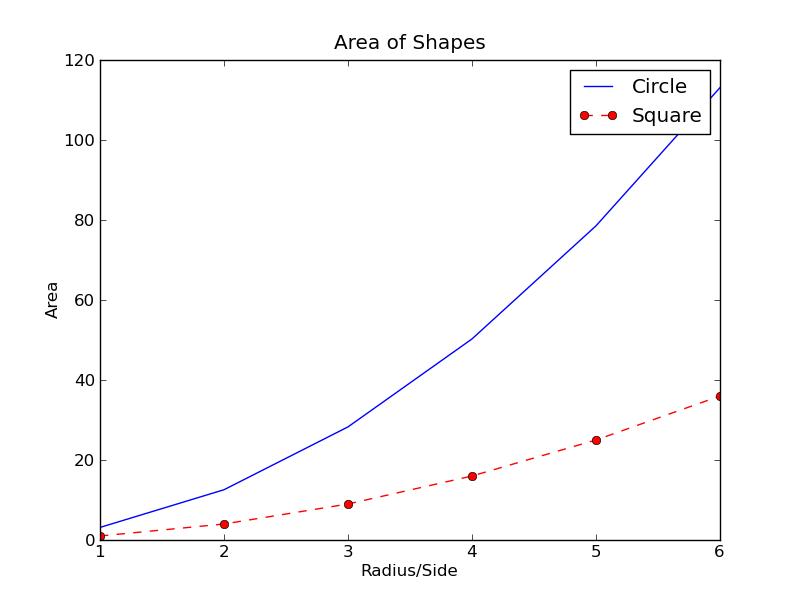 Basic Data Plotting with Matplotlib Part 2: Lines, Points