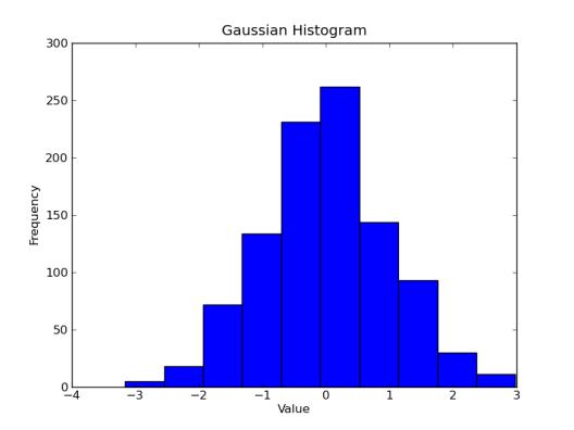 Basic Gaussian Histogram
