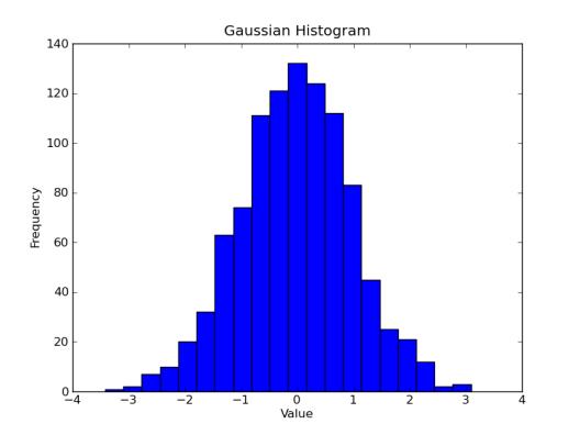 Gaussian histogram with 20 bins