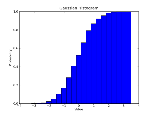 Gaussian Cumulative Distibution Histogram