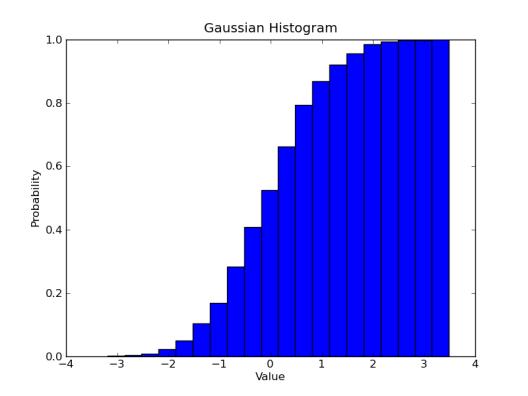Gaussian Cumulative Distibution Histogram