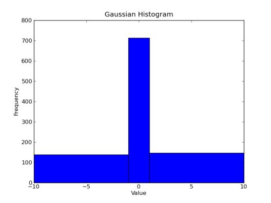 Gaussian histogram with manual bins