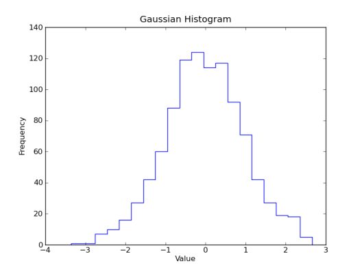 Stepped Gaussian Histogram