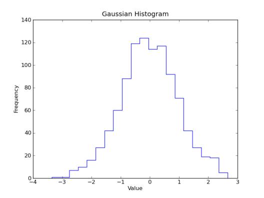 Stepped Gaussian Histogram