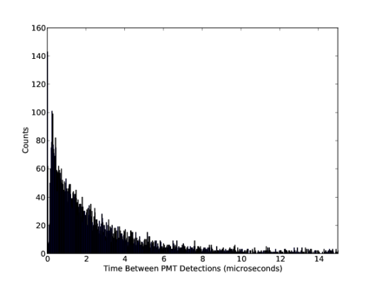 Cosmic Ray Muon Histogram