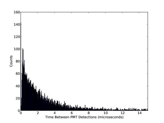 Cosmic Ray Muon Histogram