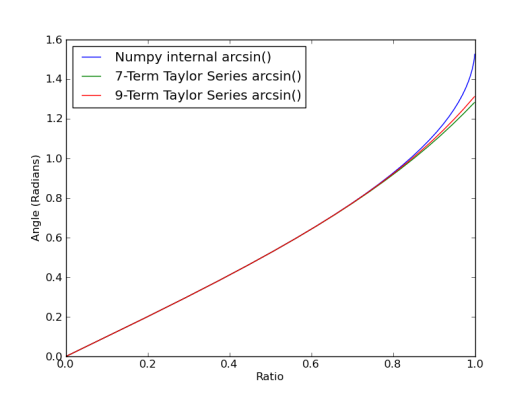 Taylor Series Approximation of Arcsine