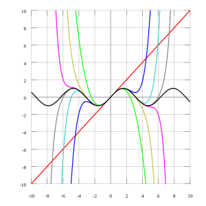Taylor Approximation of Sine